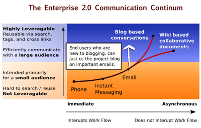 The Entreprise 2.0 Communication Continum